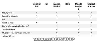 Marklin HO #37624 Diesel Locomotive F7 DIGITAL MFX